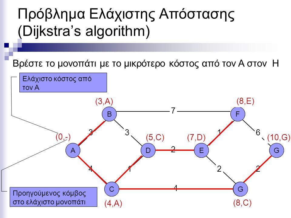 Πρόβλημα Ελάχιστης Απόστασης (Dijkstra's algorithm) ΑD C B EH G F 3 7 4 361 2 12 4 2 (0,-) (10,B) (3,Α)(3,Α) Βρέστε το μονοπάτι με το μικρότερο κόστος