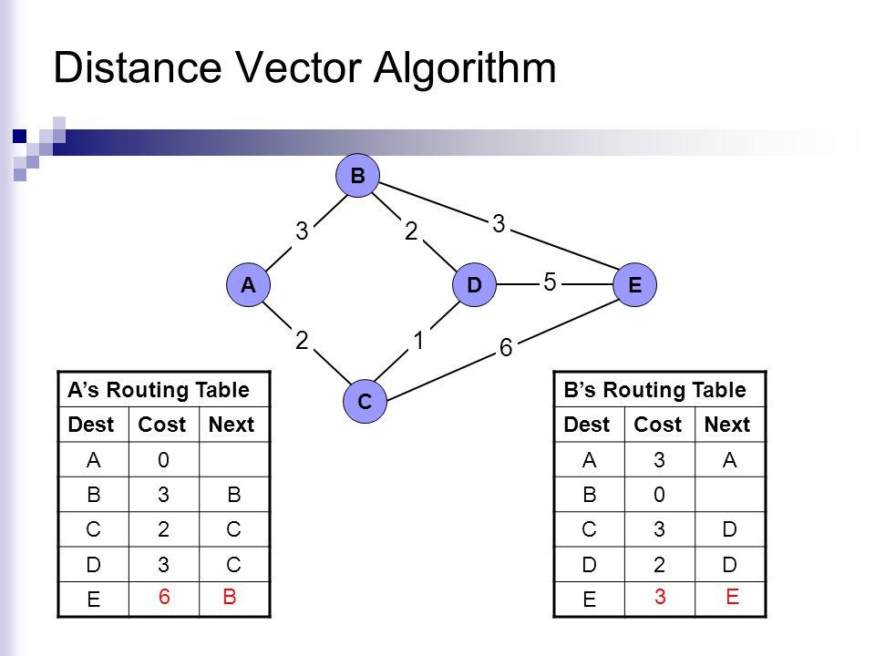 Distance Vector Algorithm 3 ΑD C B E 2 2 3 5 1 6 A's Routing Table DestCostNext A0 B3B C2C D3C E8C B's Routing Table DestCostNext A3A B0 C3D D2D E7D 3E6B