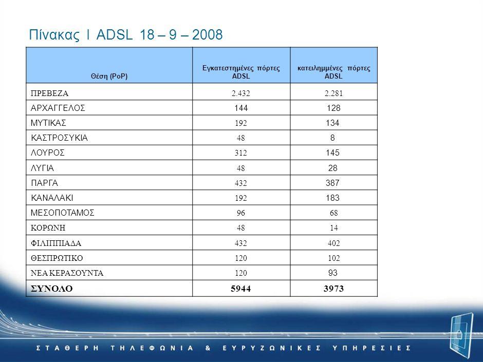 Πίνακας Ι ADSL 18 – 9 – 2008 Θέση (ΡοΡ) Εγκατεστημένες πόρτες ADSL κατειλημμένες πόρτες ADSL ΠΡΕΒΕΖΑ2.4322.281 ΑΡΧΑΓΓΕΛΟΣ144128 ΜΥΤΙΚΑΣ 192 134 ΚΑΣΤΡΟΣΥΚΙΑ 48 8 ΛΟΥΡΟΣ 312 145 ΛΥΓΙΑ 48 28 ΠΑΡΓΑ 432 387 ΚΑΝΑΛΑΚΙ 192 183 ΜΕΣΟΠΟΤΑΜΟΣ 9668 ΚΟΡΩΝΗ4814 ΦΙΛΙΠΠΙΑΔΑ432402 ΘΕΣΠΡΩΤΙΚΟ120102 ΝΕΑ ΚΕΡΑΣΟΥΝΤΑ120 93 ΣΥΝΟΛΟ59443973