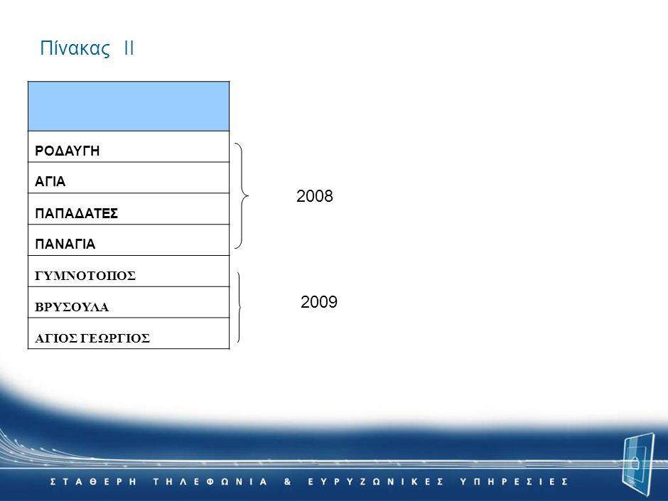 Πίνακας ΙΙ ΡΟΔΑΥΓΗ ΑΓΙΑ ΠΑΠΑΔΑΤΕΣ ΠΑΝΑΓΙΑ ΓΥΜΝΟΤΟΠΟΣ ΒΡΥΣΟΥΛΑ ΑΓΙΟΣ ΓΕΩΡΓΙΟΣ 2008 2009