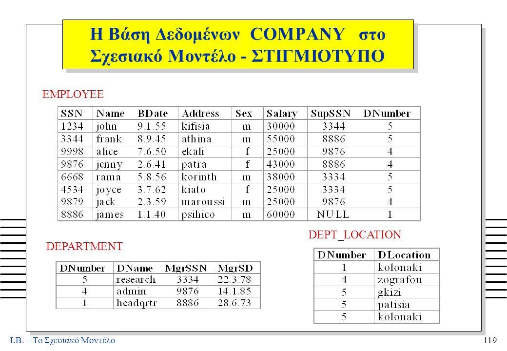 I.B. – Το Σχεσιακό Μοντέλο119 Η Βάση Δεδομένων COMPANY στο Σχεσιακό Μοντέλο - ΣΤΙΓΜΙΟΤΥΠΟ. DEPARTMENT EMPLOYEE DEPT_LOCATION