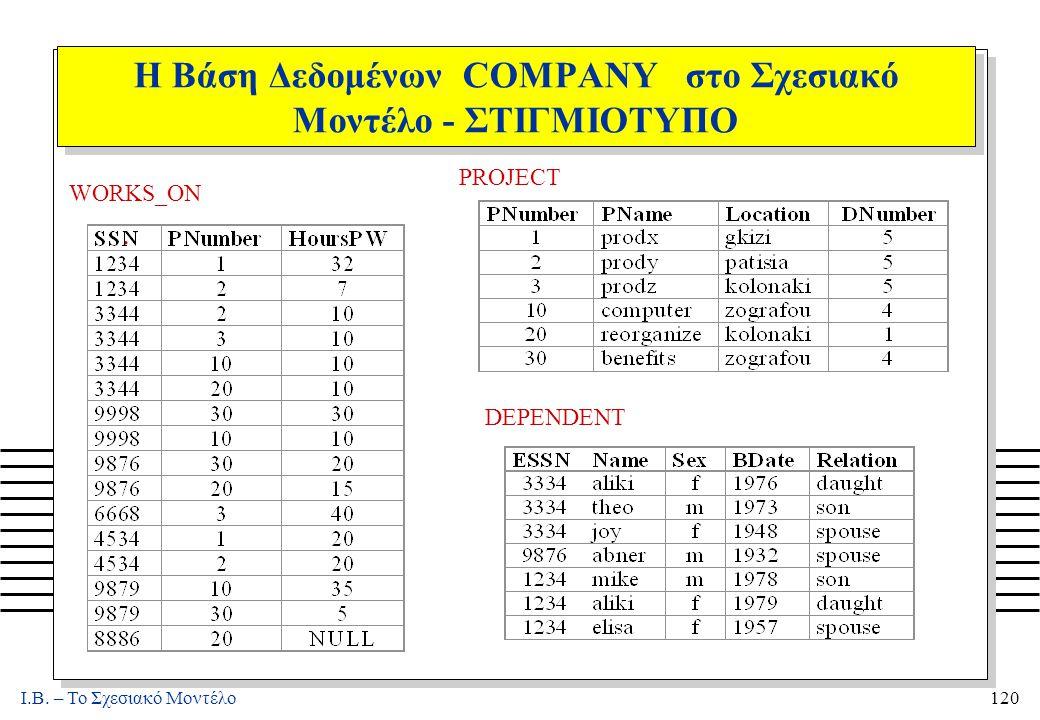 I.B. – Το Σχεσιακό Μοντέλο120 Η Βάση Δεδομένων COMPANY στο Σχεσιακό Μοντέλο - ΣΤΙΓΜΙΟΤΥΠΟ. WORKS_ON PROJECT DEPENDENT