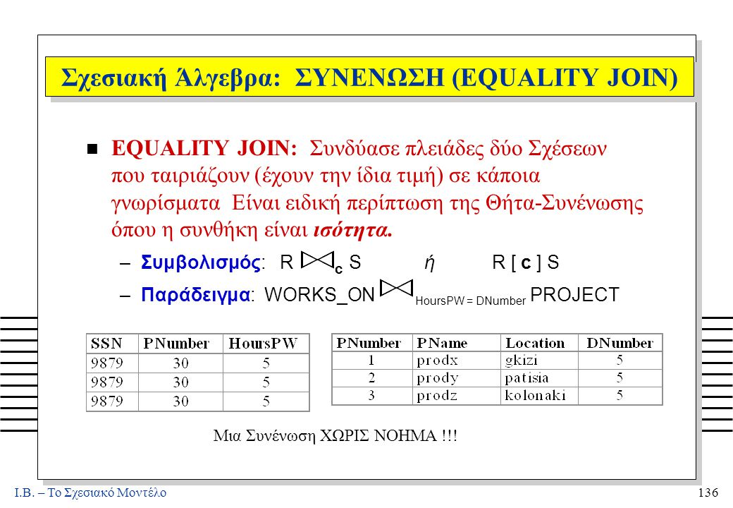 I.B. – Το Σχεσιακό Μοντέλο136 Σχεσιακή Άλγεβρα: ΣΥΝΕΝΩΣΗ (EQUALITY JOIN) n EQUALITY JOIN: Συνδύασε πλειάδες δύο Σχέσεων που ταιριάζουν (έχουν την ίδια