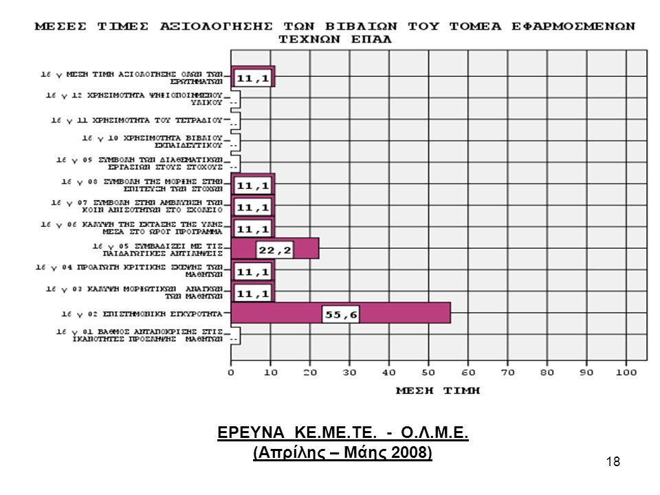 18 ΕΡΕΥΝΑ ΚΕ.ΜΕ.ΤΕ. - Ο.Λ.Μ.Ε. (Απρίλης – Μάης 2008)