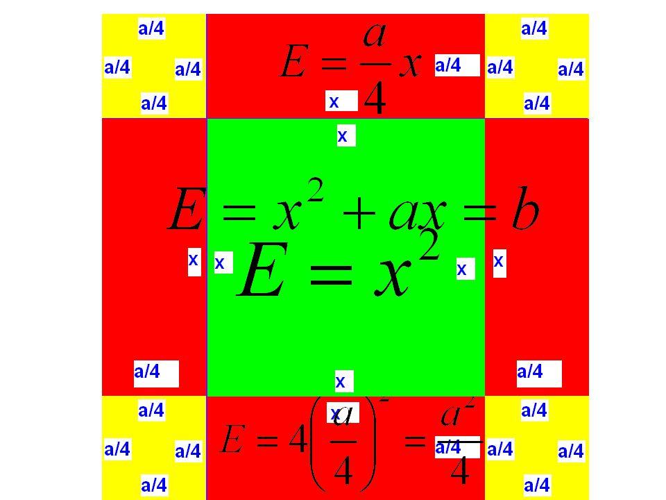 Μειονεκτήματα Απώλεια γενικής μορφής επίλυσης εξισώσεων (αλλά: συγκεκριμένες διαδικασίες – συγκεκριμένα παραδείγματα) Περιορισμός: οι συντελεστές, ο σταθερός όρος και ο άγνωστος είναι θετικοί αριθμοί Έκφραση εξισώσεων με δύο μη μηδενικά σκέλη ισοτήτων
