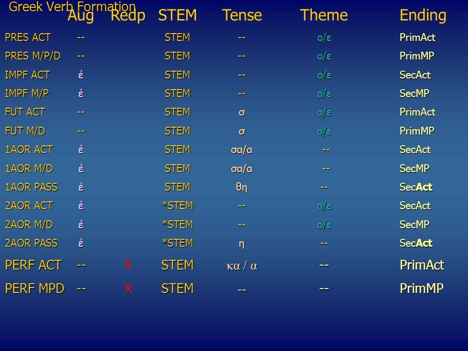 Greek Verb Formation ΑugRedpSTEMTenseThemeEnding PRES ACT --STEM--o/εPrimAct PRES M/P/D--STEM--o/εPrimMP IMPF ACTἐSTEM--o/εSecAct ΙΜPF M/P ἐSTEM--o/εSecMP FUT ACT--STEMσo/ε PrimAct FUT M/D--STEMσo/ε PrimMP 1AOR ACTἐSTEMσα/α --SecAct 1AOR M/DἐSTEMσα/α --SecMP 1ΑΟR PASSἐSTEMθη--SecAct 2ΑΟR ACTἐ*STEM--o/εSecAct 2AOR M/D ἐ*STEM--o/εSecMP 2ΑΟR PASSἐ*STEMη--SecAct 2ΑΟR PASSἐ*STEMη --SecAct PERF ACT--STEM κα / α --PrimAct PERF ACT--XSTEM κα / α --PrimAct PERF MPD--STEM -- --PrimMP PERF MPD--XSTEM -- --PrimMP