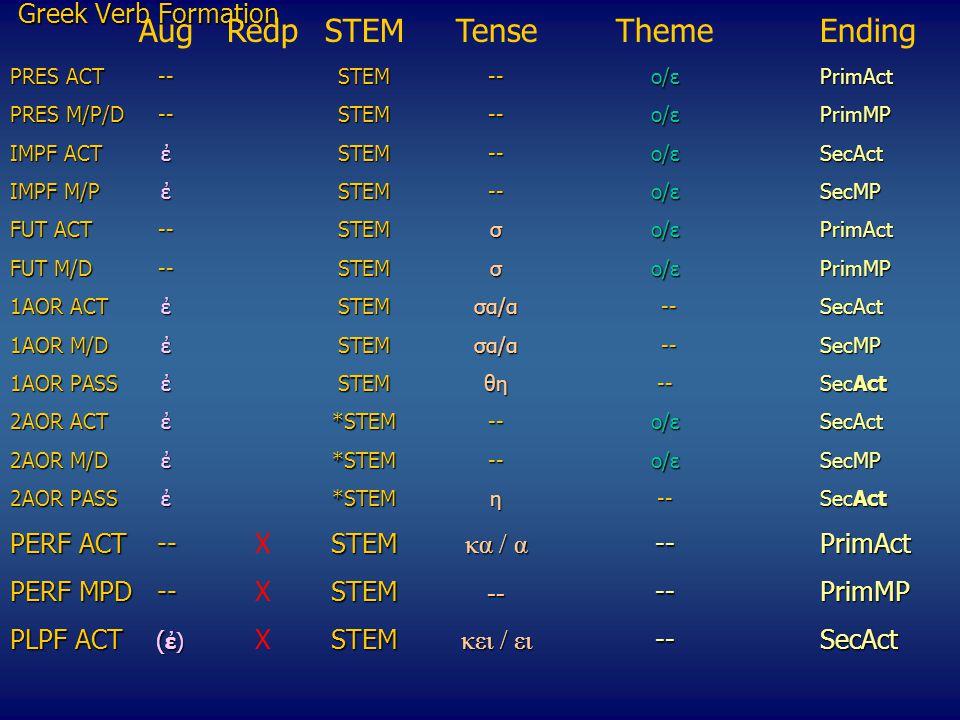 Greek Verb Formation ΑugRedpSTEMTenseThemeEnding PRES ACT --STEM--o/εPrimAct PRES M/P/D--STEM--o/εPrimMP IMPF ACTἐSTEM--o/εSecAct ΙΜPF M/P ἐSTEM--o/εSecMP FUT ACT--STEMσo/ε PrimAct FUT M/D--STEMσo/ε PrimMP 1AOR ACTἐSTEMσα/α --SecAct 1AOR M/DἐSTEMσα/α --SecMP 1ΑΟR PASSἐSTEMθη--SecAct 2ΑΟR ACTἐ*STEM--o/εSecAct 2AOR M/D ἐ*STEM--o/εSecMP 2ΑΟR PASSἐ*STEMη--SecAct 2ΑΟR PASSἐ*STEMη --SecAct PERF ACT--STEM κα / α --PrimAct PERF ACT--XSTEM κα / α --PrimAct PERF MPD--STEM -- --PrimMP PERF MPD--XSTEM -- --PrimMP PLPF ACT ( ἐ) STEM κει / ει --SecAct PLPF ACT ( ἐ) XSTEM κει / ει --SecAct