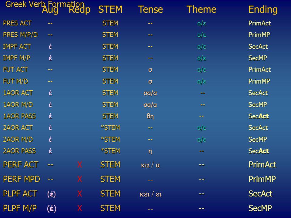 Greek Verb Formation ΑugRedpSTEMTenseThemeEnding PRES ACT --STEM--o/εPrimAct PRES M/P/D--STEM--o/εPrimMP IMPF ACTἐSTEM--o/εSecAct ΙΜPF M/P ἐSTEM--o/εSecMP FUT ACT--STEMσo/ε PrimAct FUT M/D--STEMσo/ε PrimMP 1AOR ACTἐSTEMσα/α --SecAct 1AOR M/DἐSTEMσα/α --SecMP 1ΑΟR PASSἐSTEMθη--SecAct 2ΑΟR ACTἐ*STEM--o/εSecAct 2AOR M/D ἐ*STEM--o/εSecMP 2ΑΟR PASSἐ*STEMη--SecAct 2ΑΟR PASSἐ*STEMη --SecAct PERF ACT--STEM κα / α --PrimAct PERF ACT--XSTEM κα / α --PrimAct PERF MPD--STEM -- --PrimMP PERF MPD--XSTEM -- --PrimMP PLPF ACT ( ἐ) STEM κει / ει --SecAct PLPF ACT ( ἐ) XSTEM κει / ει --SecAct PLPF M/P (ἐ) STEM -- --SecMP PLPF M/P (ἐ) XSTEM -- --SecMP