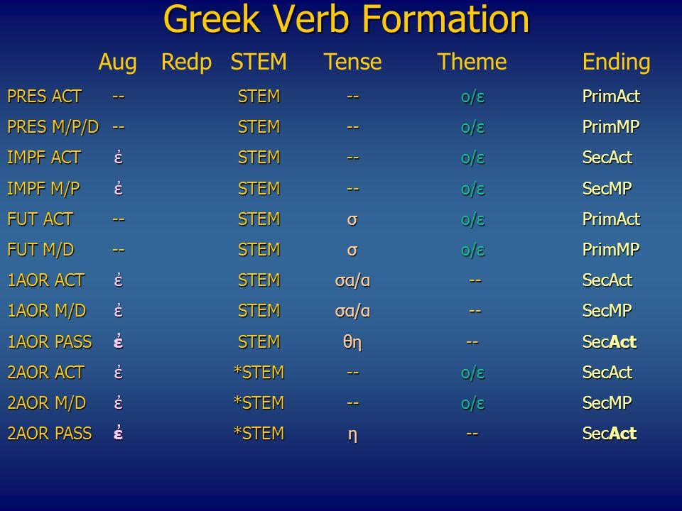Greek Verb Formation ΑugRedpSTEMTenseThemeEnding PRES ACT --STEM--o/εPrimAct PRES M/P/D--STEM--o/εPrimMP IMPF ACTἐSTEM--o/εSecAct ΙΜPF M/P ἐSTEM--o/εSecMP FUT ACT--STEMσo/ε PrimAct FUT M/D--STEMσo/ε PrimMP 1AOR ACTἐSTEMσα/α --SecAct 1AOR M/DἐSTEMσα/α --SecMP 1ΑΟR PASSἐSTEMθη--SecAct 2ΑΟR ACTἐ*STEM--o/εSecAct 2AOR M/D ἐ*STEM--o/εSecMP 2ΑΟR PASSἐ*STEMη--SecAct 2ΑΟR PASSἐ*STEMη --SecAct