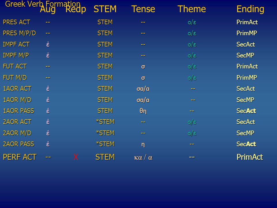 Greek Verb Formation ΑugRedpSTEMTenseThemeEnding PRES ACT --STEM--o/εPrimAct PRES M/P/D--STEM--o/εPrimMP IMPF ACTἐSTEM--o/εSecAct ΙΜPF M/P ἐSTEM--o/εSecMP FUT ACT--STEMσo/ε PrimAct FUT M/D--STEMσo/ε PrimMP 1AOR ACTἐSTEMσα/α --SecAct 1AOR M/DἐSTEMσα/α --SecMP 1ΑΟR PASSἐSTEMθη--SecAct 2ΑΟR ACTἐ*STEM--o/εSecAct 2AOR M/D ἐ*STEM--o/εSecMP 2ΑΟR PASSἐ*STEMη--SecAct 2ΑΟR PASSἐ*STEMη --SecAct PERF ACT--STEM κα / α --PrimAct PERF ACT--XSTEM κα / α --PrimAct