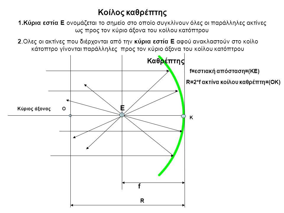 1.Κύρια εστία Ε ονομάζεται το σημείο στο οποίο συγκλίνουν όλες οι παράλληλες ακτίνες ως προς τον κύριο άξονα του κοίλου κατόπτρου 2.Ολες οι ακτίνες που διέρχονται από την κύρια εστία Ε αφού ανακλαστούν στο κοίλο κάτοπτρο γίνονται παράλληλες προς τον κύριο άξονα του κοίλου κατόπτρου Κύριος άξονας Καθρέπτης Ε Κοίλος καθρέπτης Ο Κ f=εστιακή απόσταση=(ΚΕ) R=2*f ακτίνα κοίλου καθρέπτη=(ΟΚ) f R