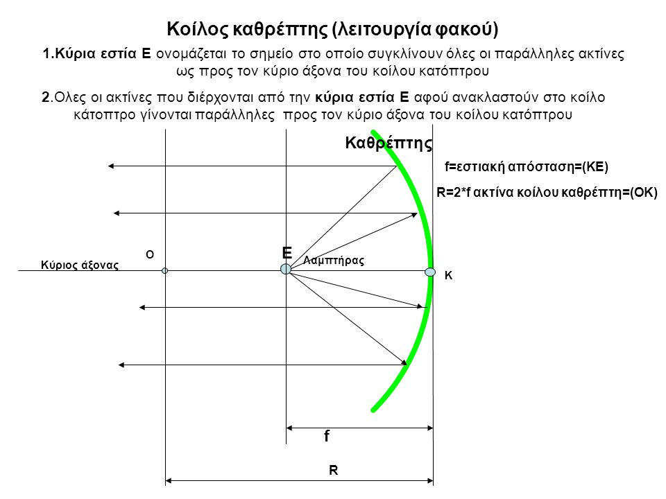 1.Κύρια εστία Ε ονομάζεται το σημείο στο οποίο συγκλίνουν όλες οι παράλληλες ακτίνες ως προς τον κύριο άξονα του κοίλου κατόπτρου 2.Ολες οι ακτίνες που διέρχονται από την κύρια εστία Ε αφού ανακλαστούν στο κοίλο κάτοπτρο γίνονται παράλληλες προς τον κύριο άξονα του κοίλου κατόπτρου Κύριος άξονας Καθρέπτης Ε Κοίλος καθρέπτης (λειτουργία φακού) Ο Κ f=εστιακή απόσταση=(ΚΕ) R=2*f ακτίνα κοίλου καθρέπτη=(ΟΚ) f R Λαμπτήρας