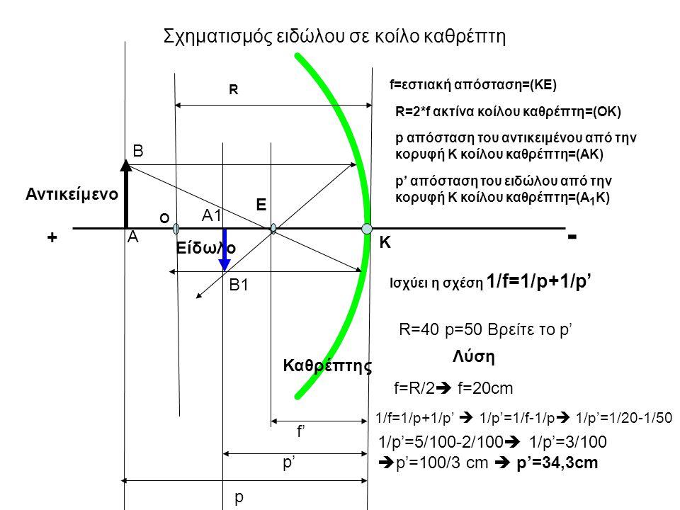 Σχηματισμός ειδώλου σε κοίλο καθρέπτη Αντικείμενο Β Α Καθρέπτης Α1 Β1 Ε Είδωλο p f' p' f=εστιακή απόσταση=(ΚΕ) Ο R R=2*f ακτίνα κοίλου καθρέπτη=(ΟΚ) p απόσταση του αντικειμένου από την κορυφή Κ κοίλου καθρέπτη=(ΑΚ) Κ p' απόσταση του ειδώλου από την κορυφή Κ κοίλου καθρέπτη=(Α 1 Κ) Ισχύει η σχέση 1/f=1/p+1/p' + - R=40 p=50 Βρείτε το p' Λύση f=R/2  f=20cm 1/f=1/p+1/p'  1/p'=1/f-1/p  1/p'=1/20-1/50 1/p'=5/100-2/100  1/p'=3/100  p'=100/3 cm  p'=34,3cm