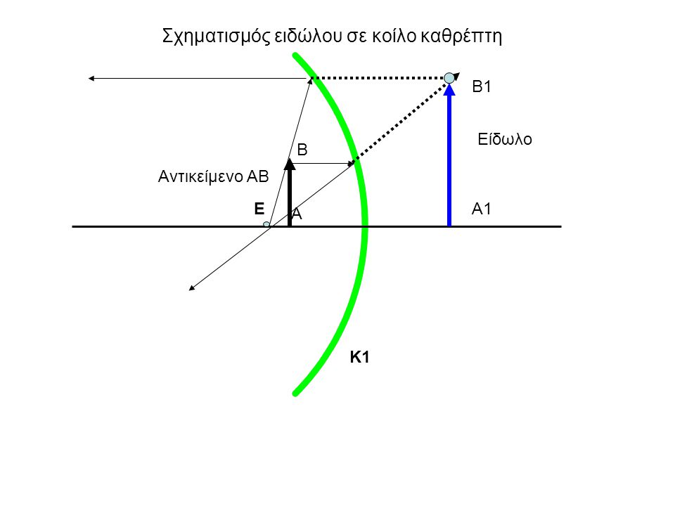 Σχηματισμός ειδώλου σε κοίλο καθρέπτη Αντικείμενο ΑΒ Β Α Κ1 Α1 Β1 Ε Είδωλο