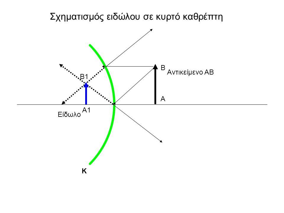 Σχηματισμός ειδώλου σε κυρτό καθρέπτη Αντικείμενο ΑΒ Β Α Κ Α1 Β1 Είδωλο