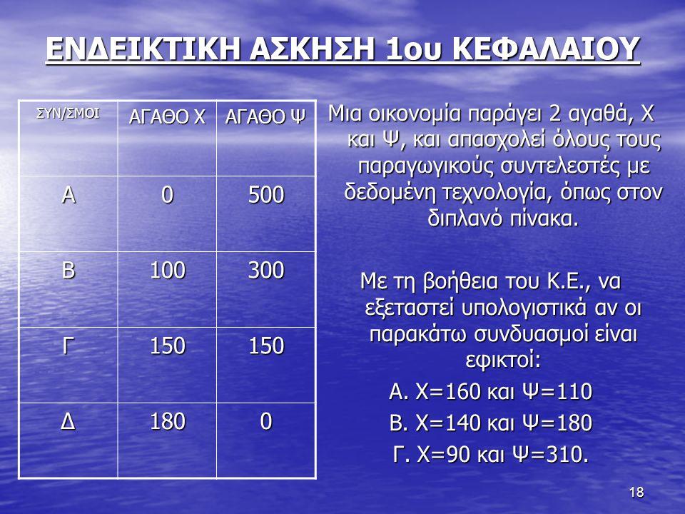 18 ΕΝΔΕΙΚΤΙΚΗ ΑΣΚΗΣΗ 1ου ΚΕΦΑΛΑΙΟΥ ΣΥΝ/ΣΜΟΙ ΑΓΑΘΟ Χ ΑΓΑΘΟ Ψ Α0500 Β100300 Γ150150 Δ1800 Μια οικονομία παράγει 2 αγαθά, Χ και Ψ, και απασχολεί όλους το