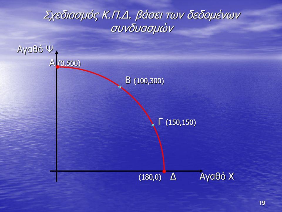 19 Σχεδιασμός Κ.Π.Δ. βάσει των δεδομένων συνδυασμών Αγαθό Ψ Α (0,500) Α (0,500) Β (100,300) Β (100,300) Γ (150,150) (180,0) Δ Αγαθό Χ (180,0) Δ Αγαθό