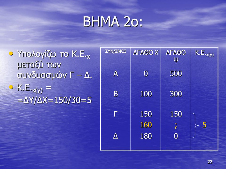 23 ΒΗΜΑ 2ο: Υπολογίζω το Κ.Ε. x μεταξύ των συνδυασμών Γ – Δ. Υπολογίζω το Κ.Ε. x μεταξύ των συνδυασμών Γ – Δ. Κ.Ε. x(y) = Κ.Ε. x(y) = =ΔY/ΔΧ=150/30=5