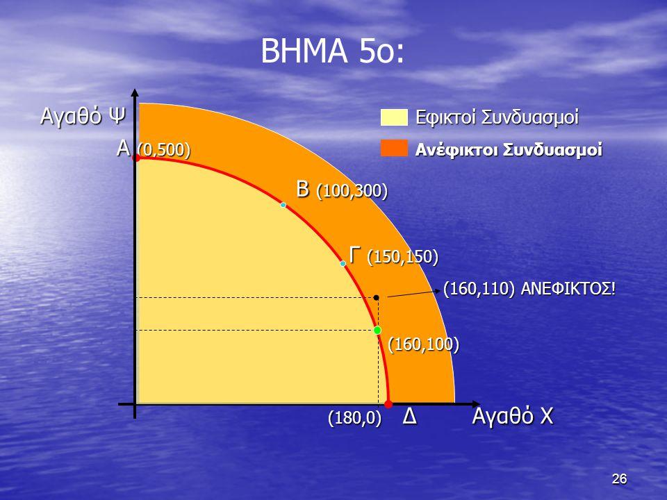 26 ΒΗΜΑ 5ο: Αγαθό Ψ Εφικτοί Συνδυασμοί Α (0,500) Ανέφικτοι Συνδυασμοί Α (0,500) Ανέφικτοι Συνδυασμοί Β (100,300) Β (100,300) Γ (150,150) Γ (150,150) (