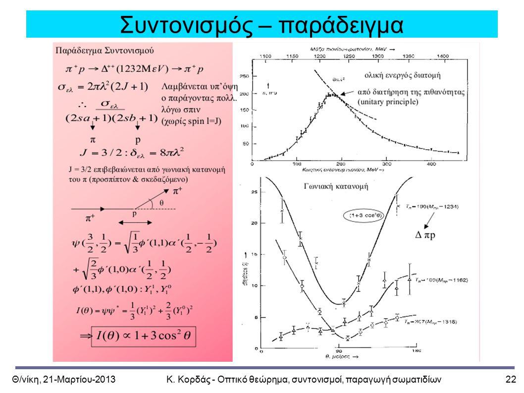 Θ/νίκη, 21-Μαρτίου-2013Κ. Κορδάς - Οπτικό θεώρημα, συντονισμοί, παραγωγή σωματιδίων22 Συντονισμός – παράδειγμα