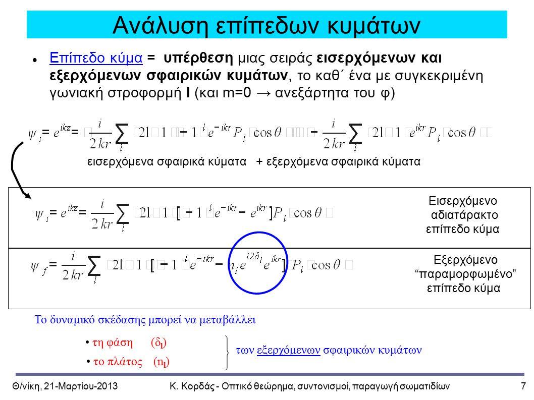 Θ/νίκη, 21-Μαρτίου-2013Κ. Κορδάς - Οπτικό θεώρημα, συντονισμοί, παραγωγή σωματιδίων7 Ανάλυση επίπεδων κυμάτων Επίπεδο κύμα = υπέρθεση μιας σειράς εισε