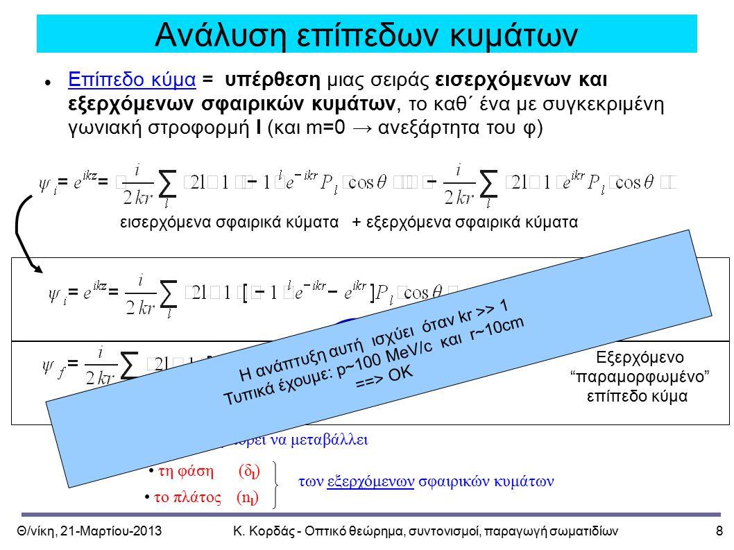 Θ/νίκη, 21-Μαρτίου-2013Κ. Κορδάς - Οπτικό θεώρημα, συντονισμοί, παραγωγή σωματιδίων8 Ανάλυση επίπεδων κυμάτων Επίπεδο κύμα = υπέρθεση μιας σειράς εισε