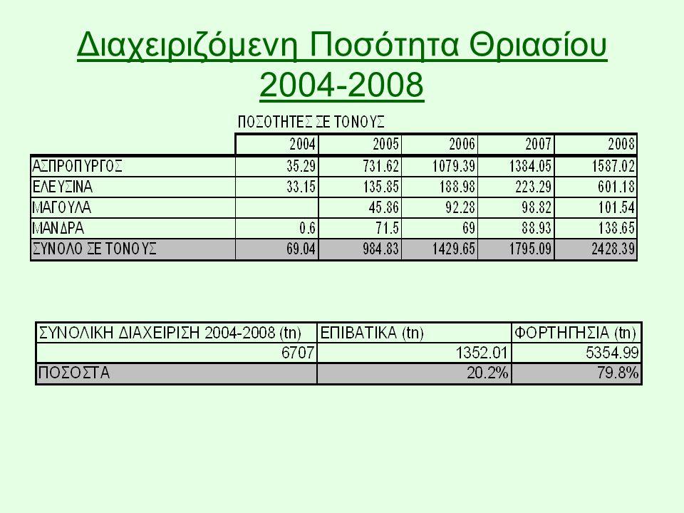 Διαχειριζόμενη Ποσότητα Θριασίου 2004-2008
