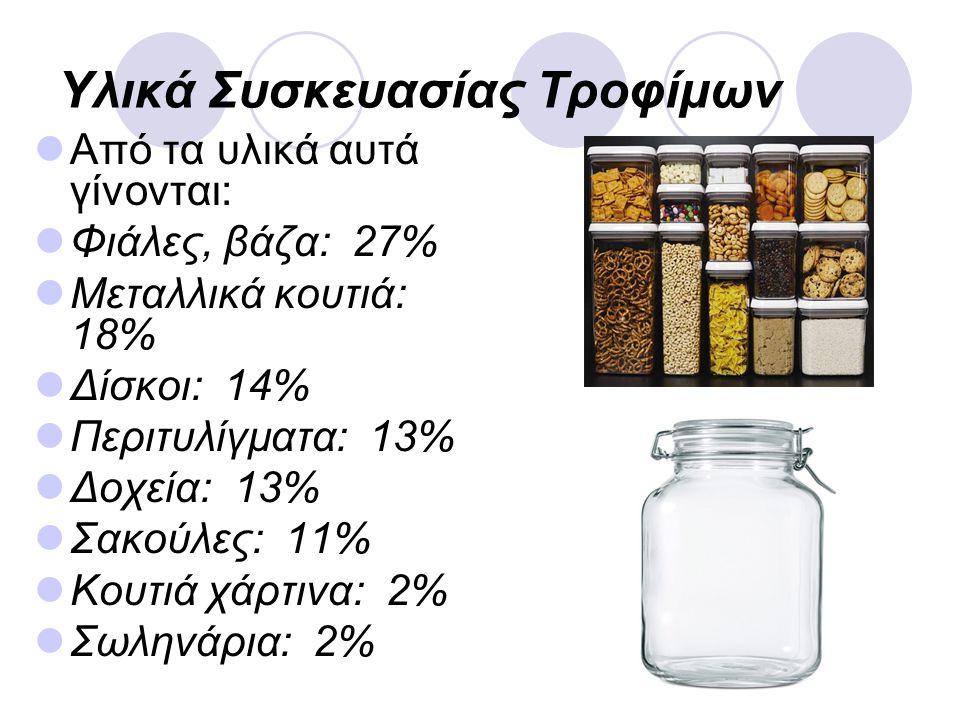 9 Υλικά Συσκευασίας Τροφίμων Από τα υλικά αυτά γίνονται: Φιάλες, βάζα: 27% Μεταλλικά κουτιά: 18% Δίσκοι: 14% Περιτυλίγματα: 13% Δοχεία: 13% Σακούλες: