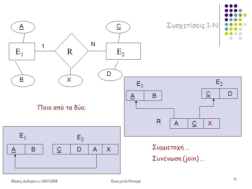 Βάσεις Δεδομένων 2007-2008Ευαγγελία Πιτουρά 11 Συσχετίσεις 1-Ν E1E1 RE2E2 A B AB E1E1 CD E2E2 C D X 1 N AX AB E1E1 CD E2E2 AC R X Ποιο από τα δύο; Συμμετοχή … Συνένωση (join) …