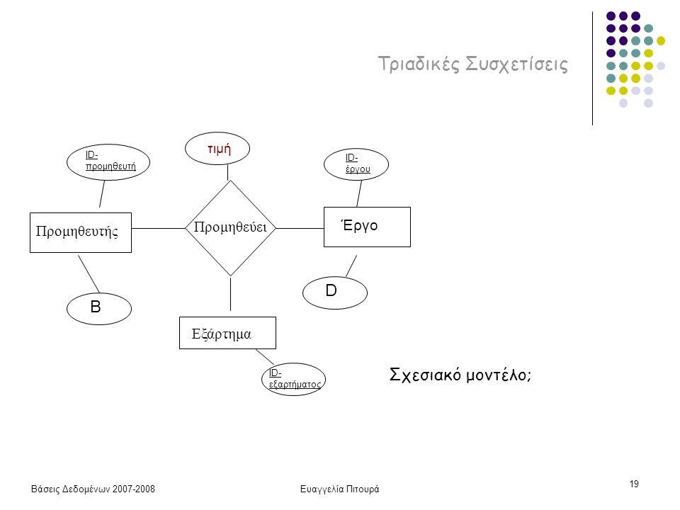 Βάσεις Δεδομένων 2007-2008Ευαγγελία Πιτουρά 19 Τριαδικές Συσχετίσεις Προμηθευτής Προμηθεύει Εξάρτημα ID- προμηθευτή B ID- έργου D τιμή Έργο ID- εξαρτήματος Σχεσιακό μοντέλο;