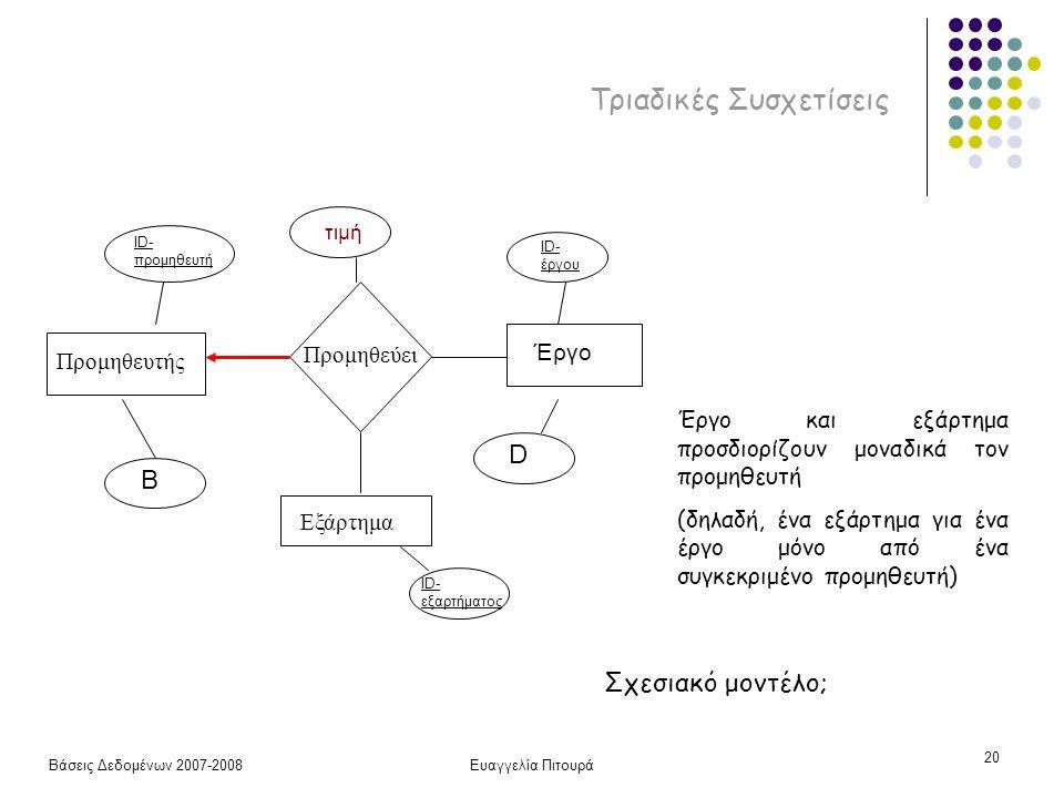 Βάσεις Δεδομένων 2007-2008Ευαγγελία Πιτουρά 20 Τριαδικές Συσχετίσεις Προμηθευτής Προμηθεύει Εξάρτημα ID- προμηθευτή B ID- έργου D τιμή Έργο ID- εξαρτήματος Έργο και εξάρτημα προσδιορίζουν μοναδικά τον προμηθευτή (δηλαδή, ένα εξάρτημα για ένα έργο μόνο από ένα συγκεκριμένο προμηθευτή) Σχεσιακό μοντέλο;