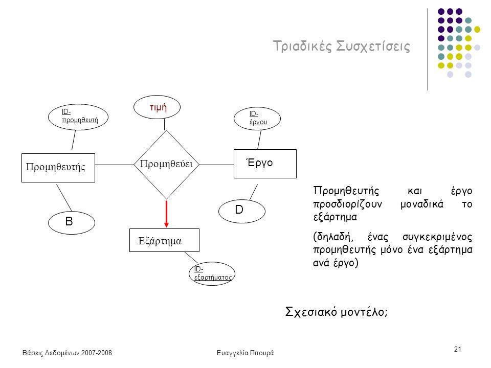 Βάσεις Δεδομένων 2007-2008Ευαγγελία Πιτουρά 21 Τριαδικές Συσχετίσεις Προμηθευτής Προμηθεύει Εξάρτημα ID- προμηθευτή B ID- έργου D τιμή Έργο ID- εξαρτήματος Προμηθευτής και έργο προσδιορίζουν μοναδικά το εξάρτημα (δηλαδή, ένας συγκεκριμένος προμηθευτής μόνο ένα εξάρτημα ανά έργο) Σχεσιακό μοντέλο;