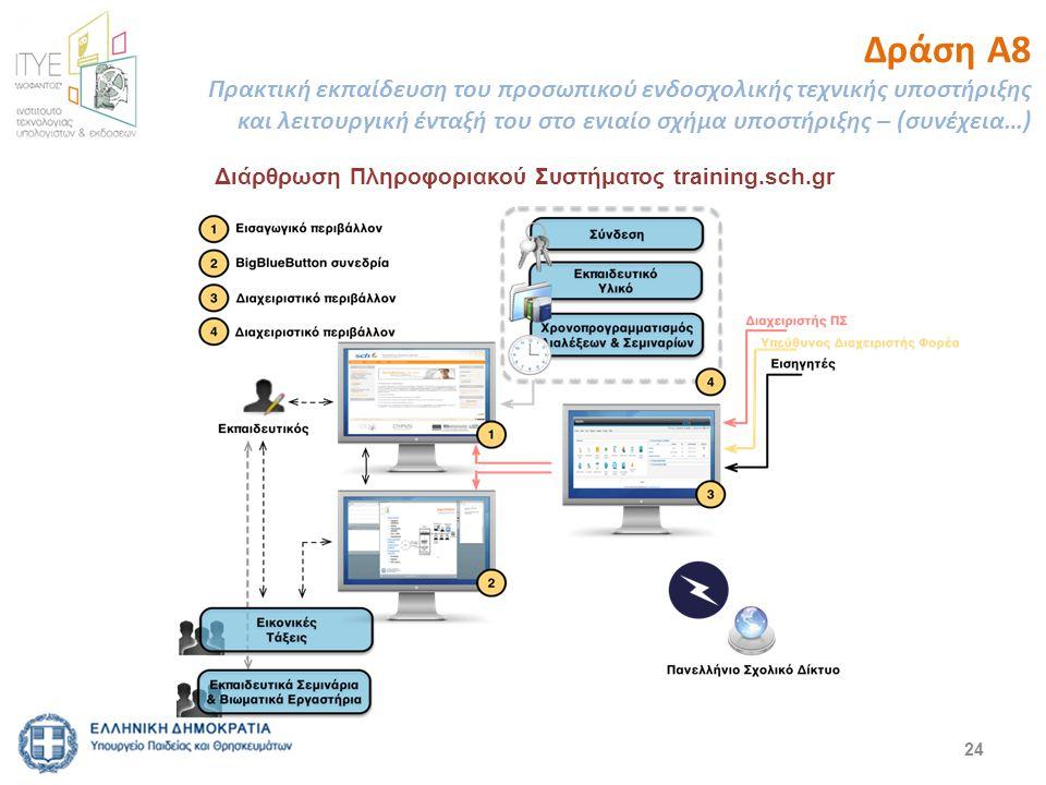 Δράση Α8 Πρακτική εκπαίδευση του προσωπικού ενδοσχολικής τεχνικής υποστήριξης και λειτουργική ένταξή του στο ενιαίο σχήμα υποστήριξης – (συνέχεια…) 24 Διάρθρωση Πληροφοριακού Συστήματος training.sch.gr