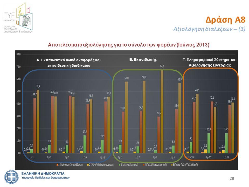29 Δράση Α8 Αξιολόγηση διαλέξεων – (3) Αποτελέσματα αξιολόγησης για το σύνολο των φορέων (Ιούνιος 2013) Α. Εκπαιδευτικό υλικό αναφοράς και εκπαιδευτικ
