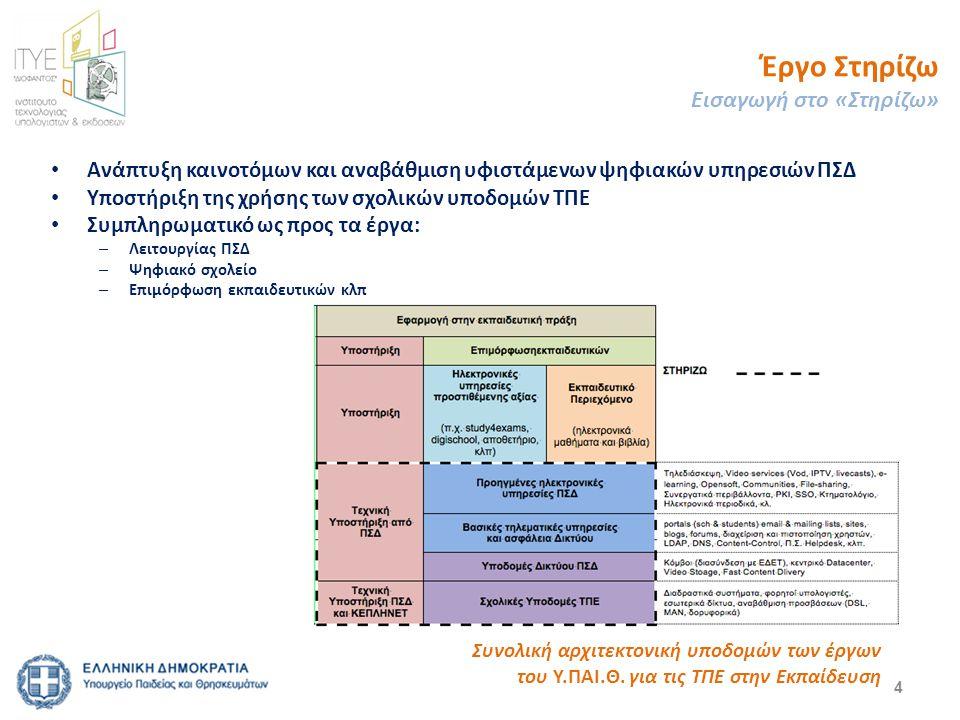 4 Ανάπτυξη καινοτόμων και αναβάθμιση υφιστάμενων ψηφιακών υπηρεσιών ΠΣΔ Υποστήριξη της χρήσης των σχολικών υποδομών ΤΠΕ Συμπληρωματικό ως προς τα έργα: – Λειτουργίας ΠΣΔ – Ψηφιακό σχολείο – Επιμόρφωση εκπαιδευτικών κλπ Συνολική αρχιτεκτονική υποδομών των έργων του Υ.ΠΑΙ.Θ.