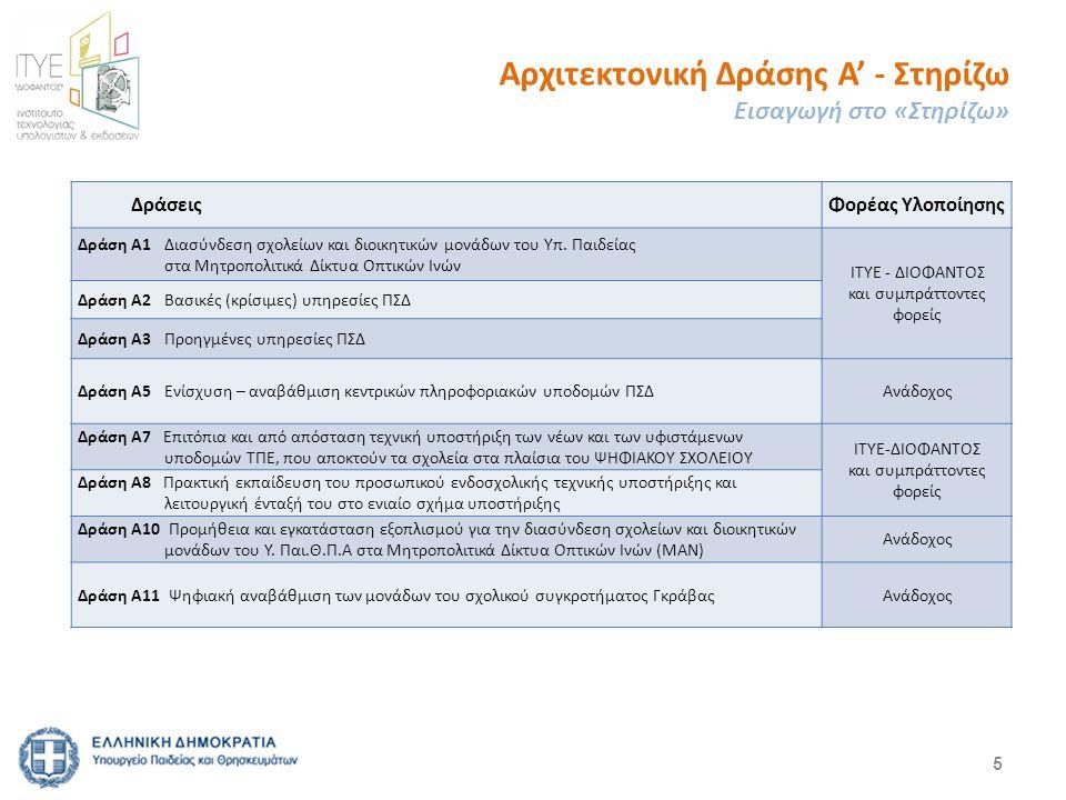 ΔράσειςΦορέας Υλοποίησης Δράση Α1 Διασύνδεση σχολείων και διοικητικών μονάδων του Υπ. Παιδείας στα Μητροπολιτικά Δίκτυα Οπτικών Ινών ΙΤΥΕ - ΔΙΟΦΑΝΤΟΣ