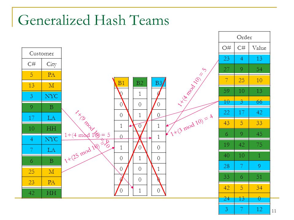 11 Generalized Hash Teams Customer C#City 5PA 13M 3NYC 9B 17LA 10HH 4NYC 7LA 6B 25M 23PA 42HH Order O#C#Value 23413 27954 72510 591013 10366 221742 43533 6945 194275 40101 2879 33651 42534 24130 3712 B1 0 0 0 1 0 1 0 0 0 0 B2 1 0 1 0 0 0 1 0 0 1 B3 0 0 0 1 1 0 0 1 0 0 1+(4 mod 10) = 5 1+(9 mod 10) = 10 1+(25 mod 10) = 6 1+(4 mod 10) = 5 1+(3 mod 10) = 4