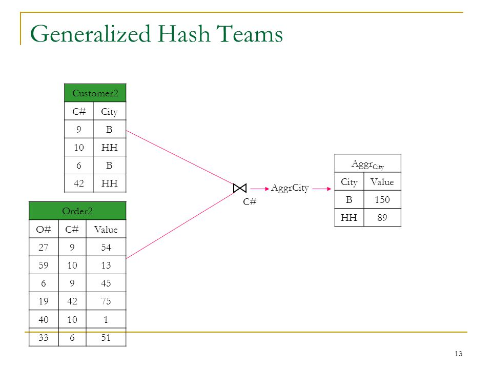 13 Generalized Hash Teams Customer2 C#City 9B 10HH 6B 42HH Order2 O#C#Value 27954 591013 6945 194275 40101 33651 Aggr City CityValue B150 HH89 C# AggrCity