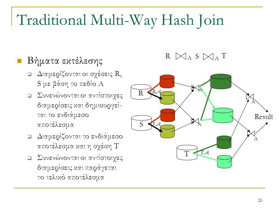20 Traditional Multi-Way Hash Join R A A S T R S A A T A A Result Βήματα εκτέλεσης  Διαμερίζονται οι σχέσεις R, S με βάση το πεδίο A  Συνενώνονται οι αντίστοιχες διαμερίσεις και δημιουργεί- ται το ενδιάμεσο αποτέλεσμα  Διαμερίζονται το ενδιάμεσο αποτέλεσμα και η σχέση Τ  Συνενώνονται οι αντίστοιχες διαμερίσεις και παράγεται το τελικό αποτέλεσμα R.A S.A T.A