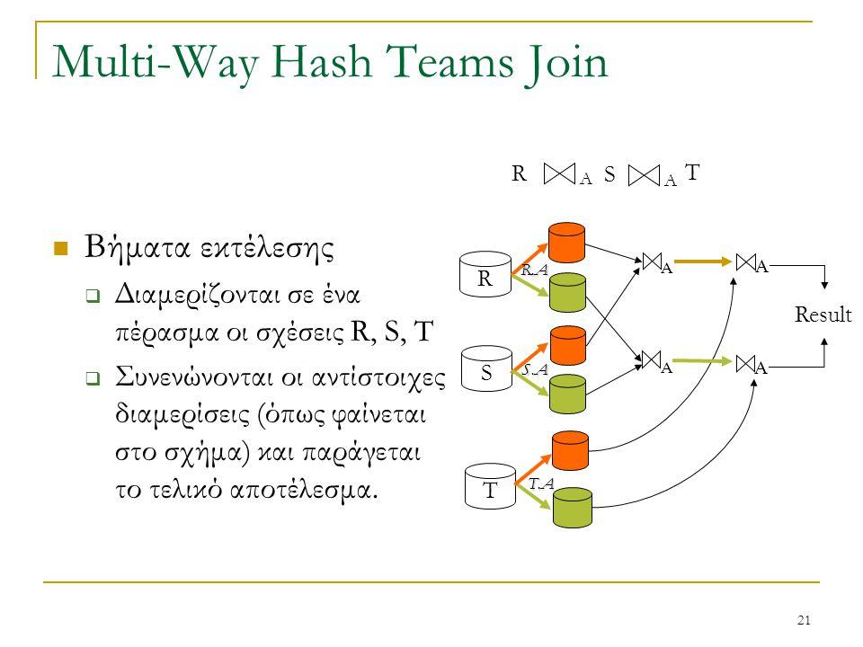 21 Multi-Way Hash Teams Join Βήματα εκτέλεσης  Διαμερίζονται σε ένα πέρασμα οι σχέσεις R, S, T  Συνενώνονται οι αντίστοιχες διαμερίσεις (όπως φαίνεται στο σχήμα) και παράγεται το τελικό αποτέλεσμα.