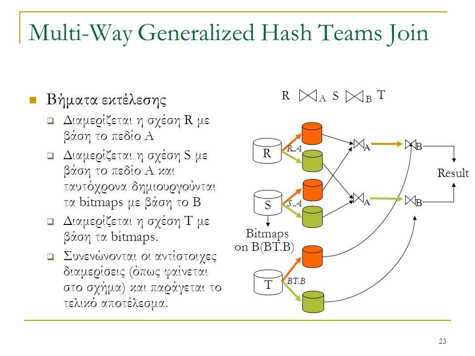 23 Multi-Way Generalized Hash Teams Join Βήματα εκτέλεσης  Διαμερίζεται η σχέση R με βάση το πεδίο Α  Διαμερίζεται η σχέση S με βάση το πεδίο Α και ταυτόχρονα δημιουργούνται τα bitmaps με βάση το B  Διαμερίζεται η σχέση T με βάση τα bitmaps.