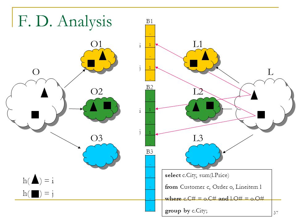 37 F. D. Analysis OL O1 O2 O3..