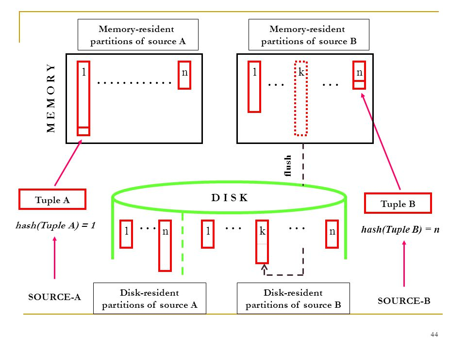 44 D I S K Tuple B hash(Tuple B) = n SOURCE-B Memory-resident partitions of source B...