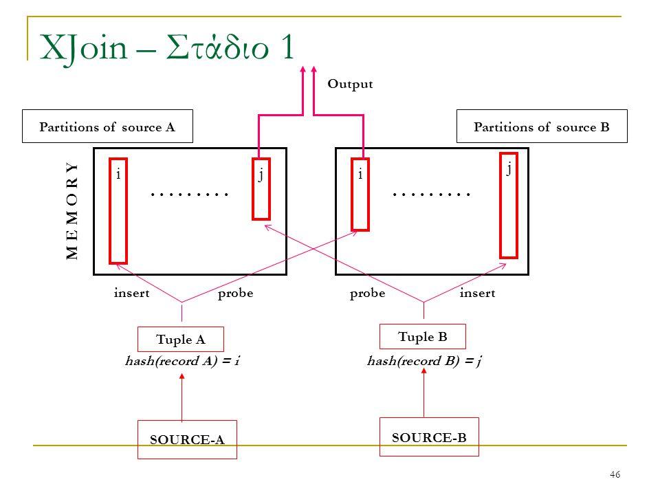 46 XJoin – Στάδιο 1 hash(record B) = j Partitions of source B......... ii M E M O R Y j Partitions of source A j SOURCE-B Tuple B SOURCE-A Tuple A has