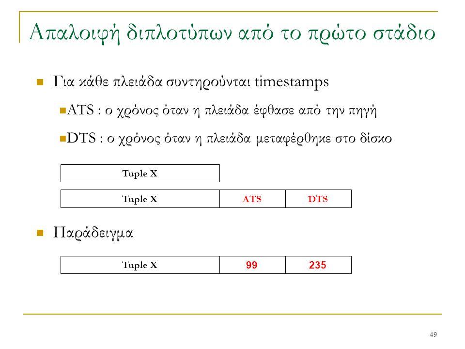 49 Απαλοιφή διπλοτύπων από το πρώτο στάδιο Tuple X ATSDTS Για κάθε πλειάδα συντηρούνται timestamps ATS : ο χρόνος όταν η πλειάδα έφθασε από την πηγή DTS : ο χρόνος όταν η πλειάδα μεταφέρθηκε στο δίσκο Tuple X 99235 Παράδειγμα