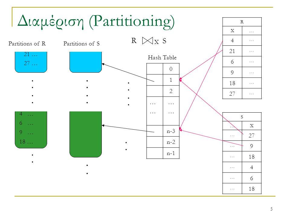 5 Διαμέριση (Partitioning) 0 1 2 ………… ………… n-3 n-2 n-1 R X… 4 … 21 … 6 … 9 … 18 … 27 … S …X … … 9 … 18 … 4 … 6 … 21 … 27 … 4 … 6 … 9 … 18 … Hash Table