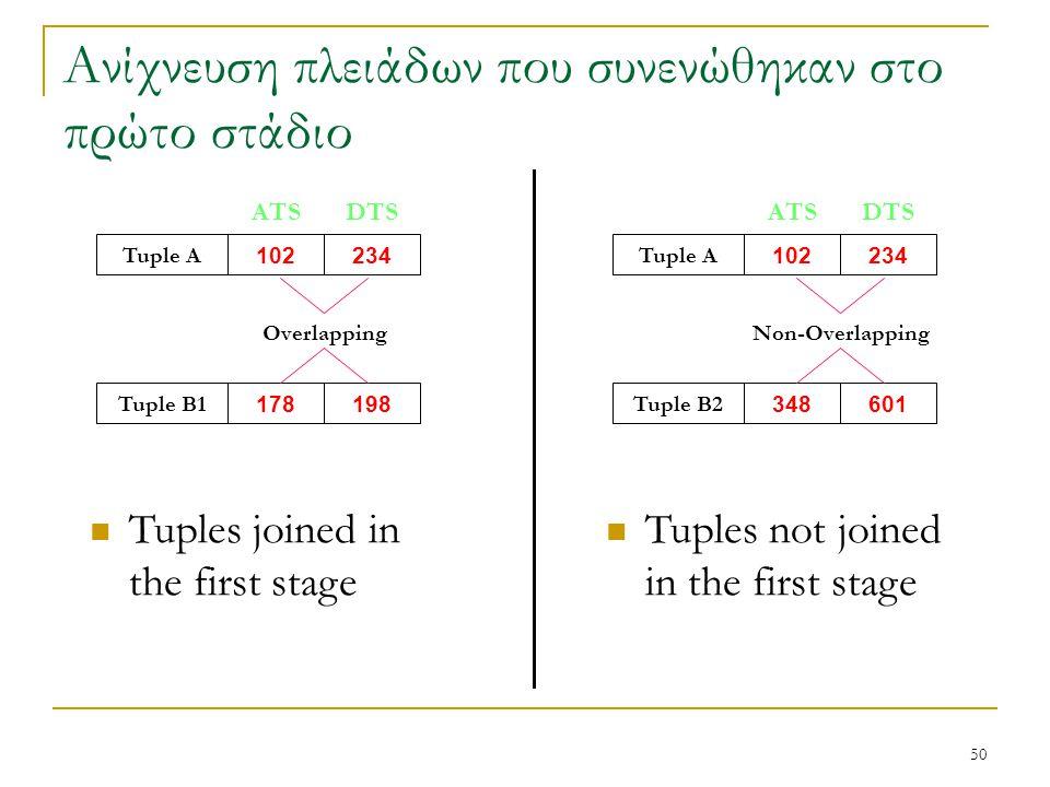 50 Ανίχνευση πλειάδων που συνενώθηκαν στο πρώτο στάδιο Tuple A 102234 Tuple B1 178198 Tuples joined in the first stage DTSATS Overlapping Tuple A 1022