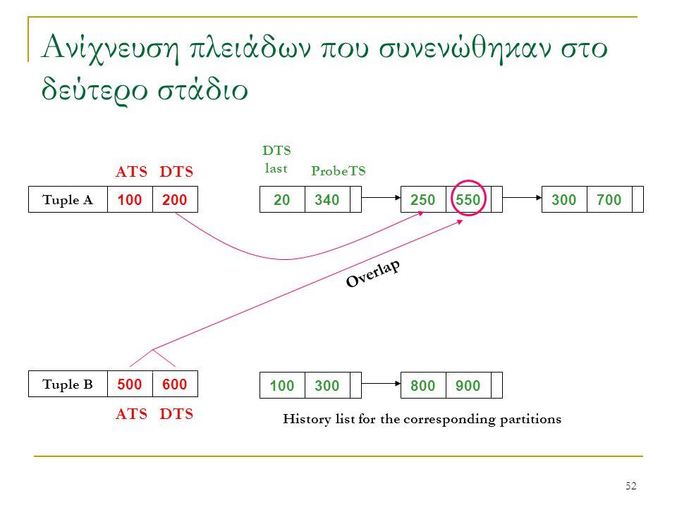 52 Ανίχνευση πλειάδων που συνενώθηκαν στο δεύτερο στάδιο Tuple A DTS 20340250550300700 100200 ATS ProbeTS DTS last Tuple B DTS 100300800900 500600 ATS