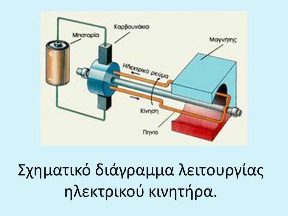 Σχηματικό διάγραμμα λειτουργίας ηλεκτρικού κινητήρα.