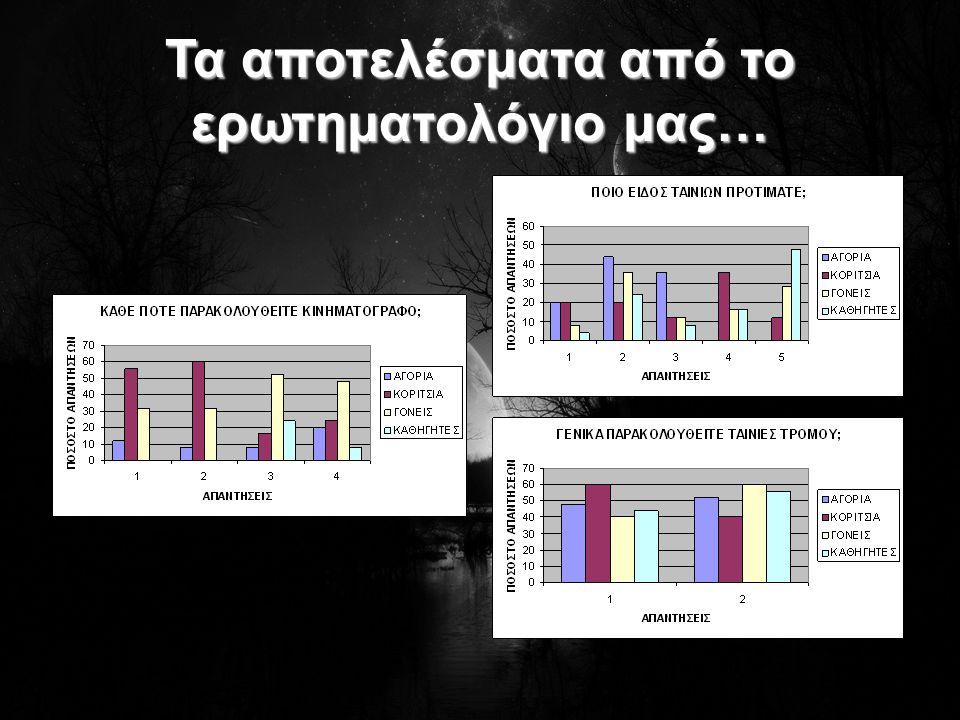 Τα αποτελέσματα από το ερωτηματολόγιο μας…